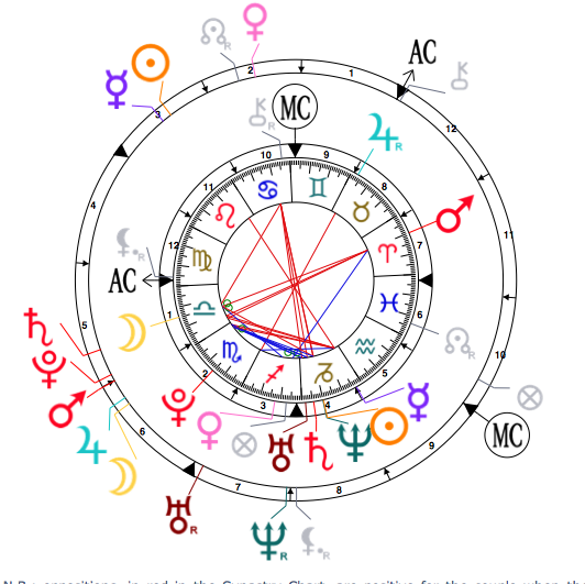Pluto conjunct moon with 10 degree orb separating  ? - Astrologers Forum