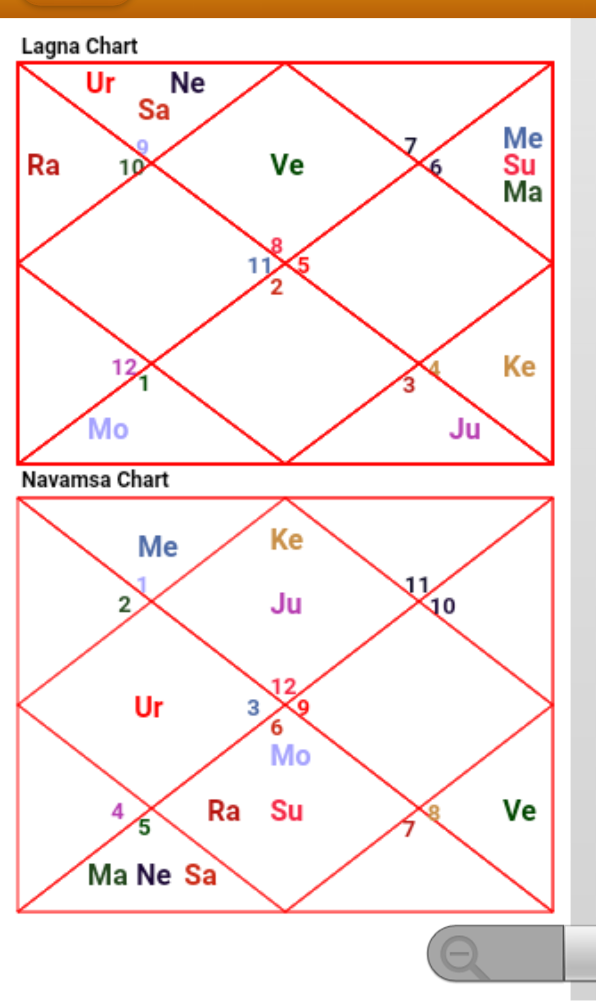 Prediction of navamsa chart - Astrologers Forum