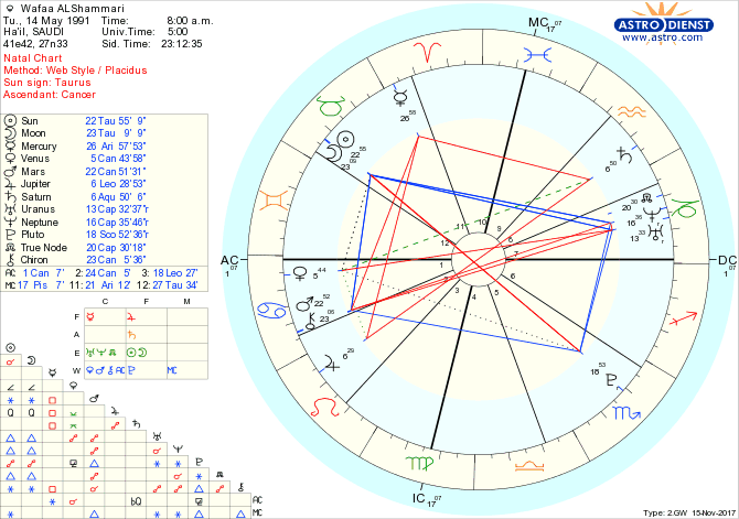 Can you tell the time of marriage from the birth chart