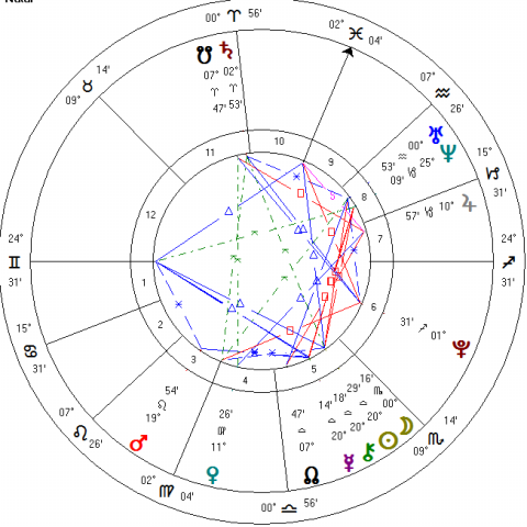 Yod in Composite, Prominent Pluto in Synastry, can we stay