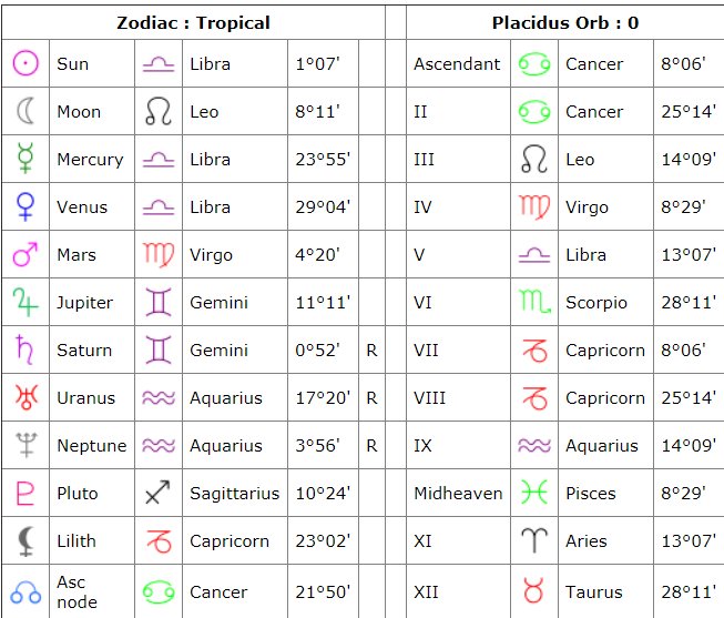 Could my moon sign say more about me when my sun sign - Astrologers