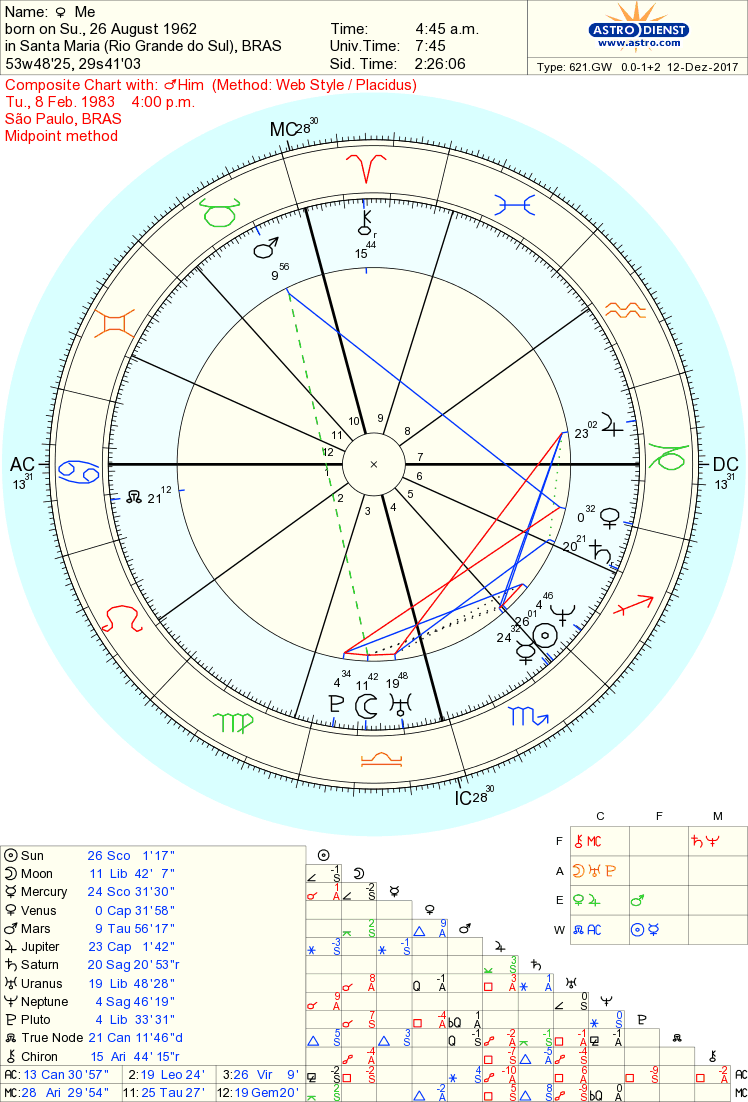 Hot synastry, and nothing happening  How come? - Astrologers
