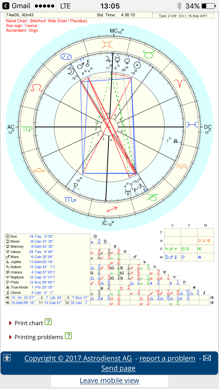 Saturn Return 5th House With Six Planet Transit Astrologers Forum