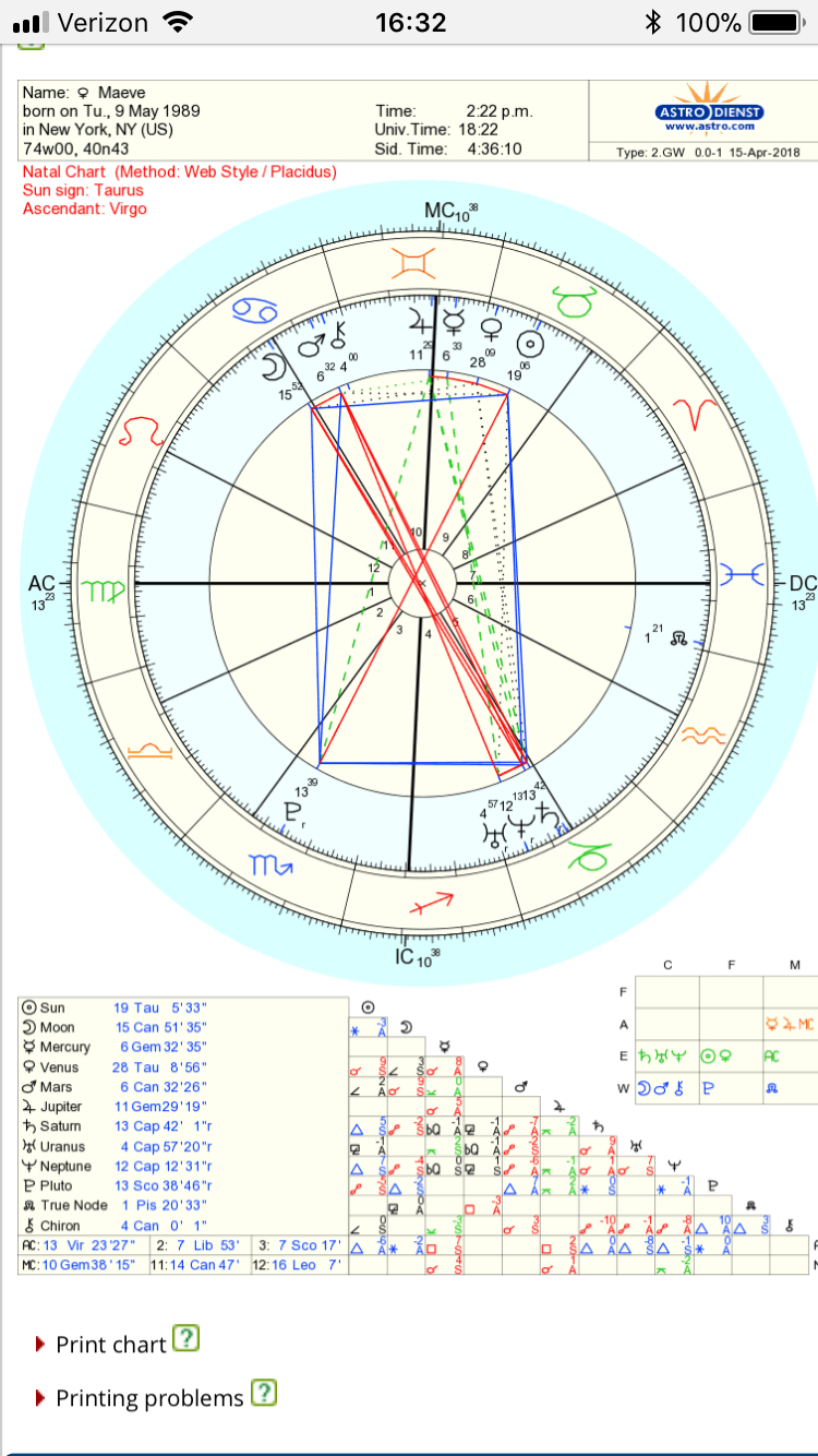Natal Chart Ruler Conjunct Mc And Jupiter Astrologers Forum