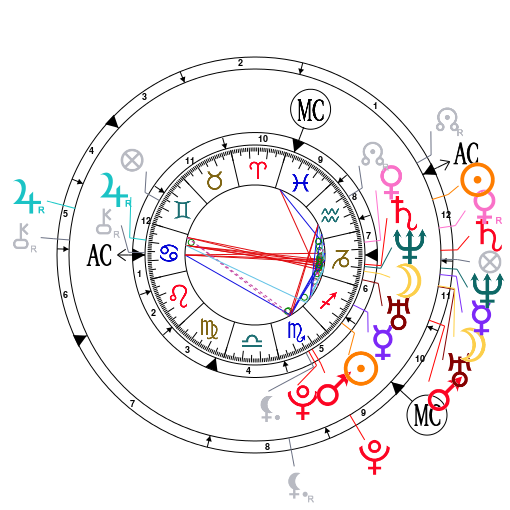 Synastry Chart--Any advice would be greatly appreciated