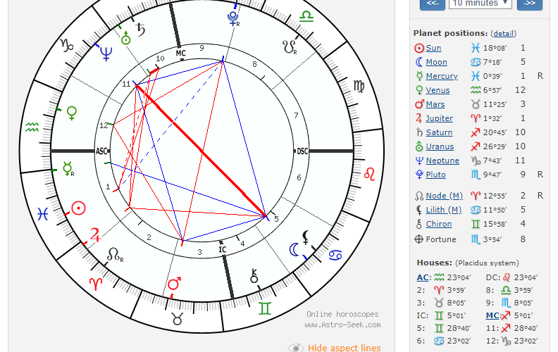 Birth chart advice on squares: Pisces sun, cancer moon, aquarius