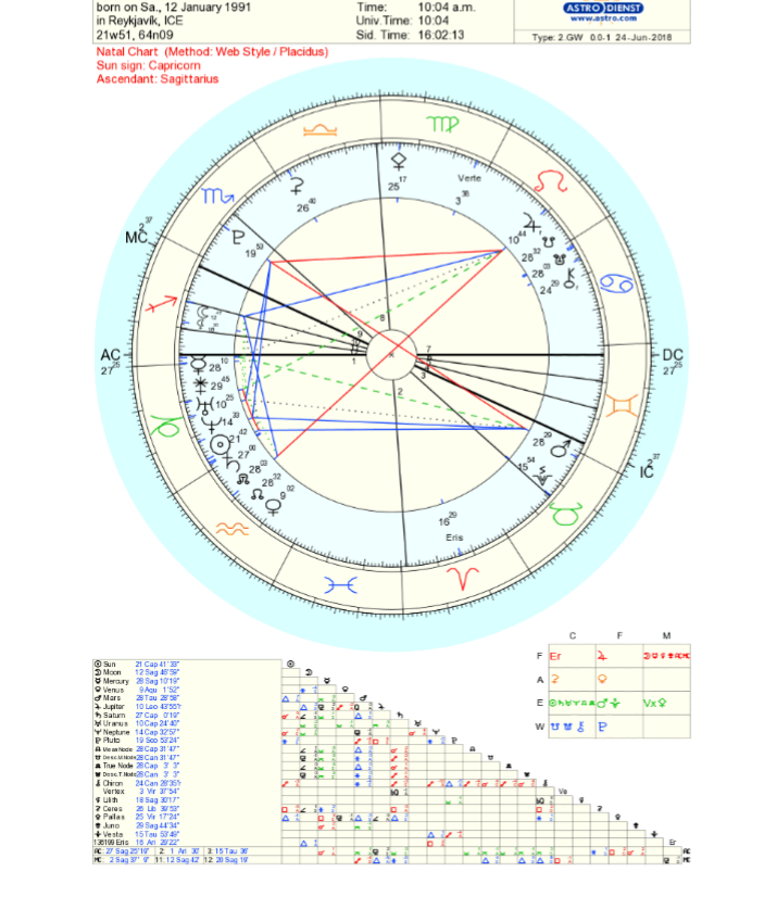 Very Complicated Birth Chart Astrologers Forum