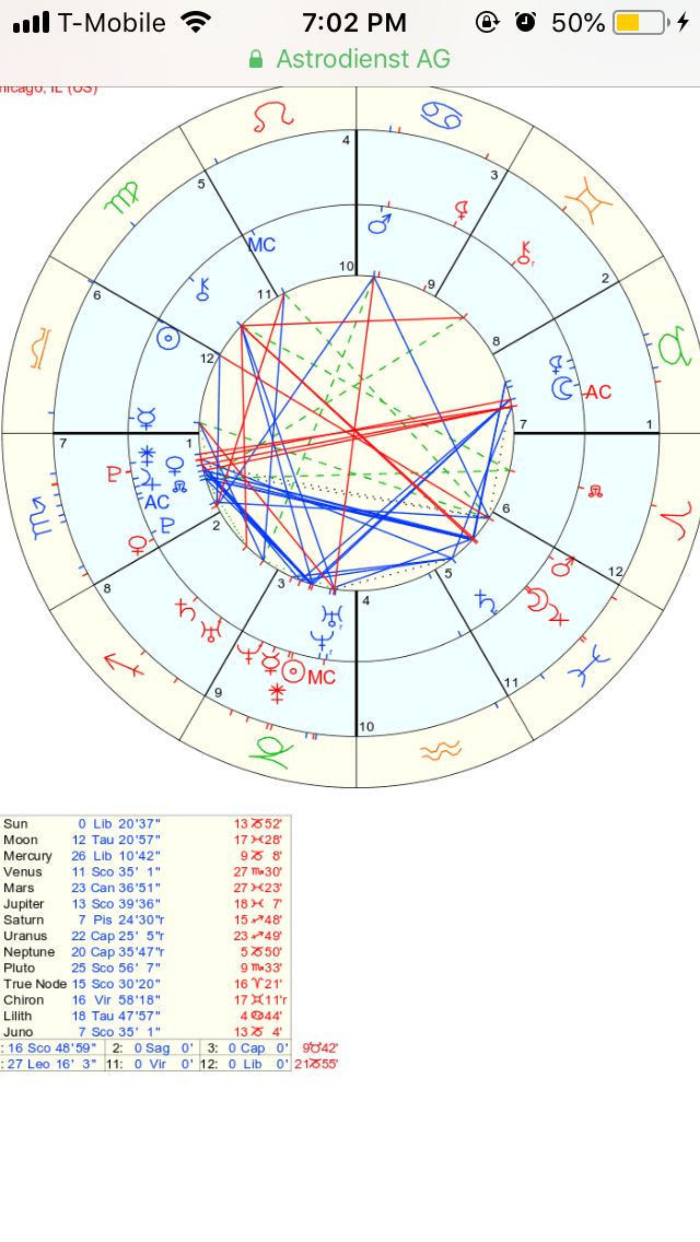 Who Feels What In Synastry