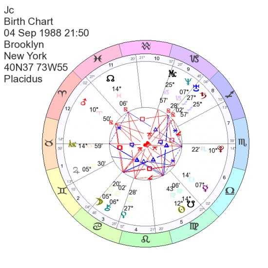Karmic relationship? Vertex conjunct Juno synsastry? - Astrologers Forum