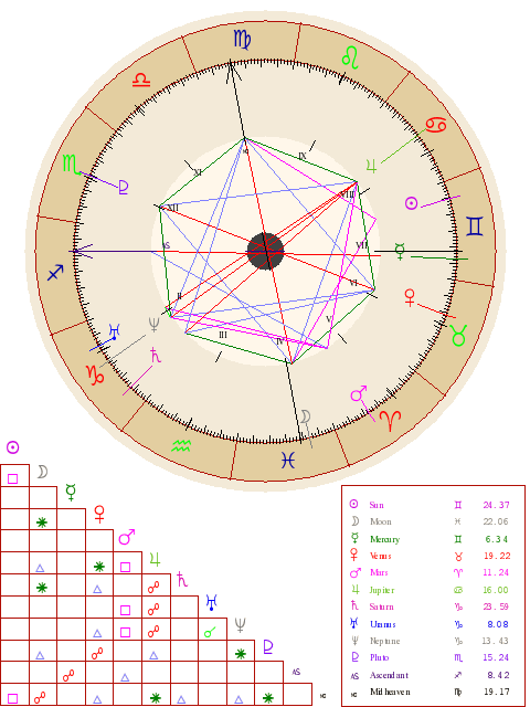 Meaning Of The Star Of David In A Chart Astrologers Forum