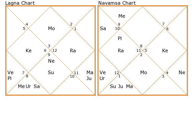 analysis of married life with the help of navamsa chart