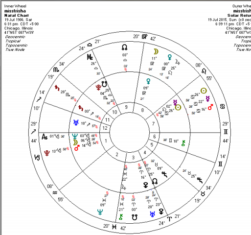 Solar Return 2016/17 - Saturn 8th House Pls help