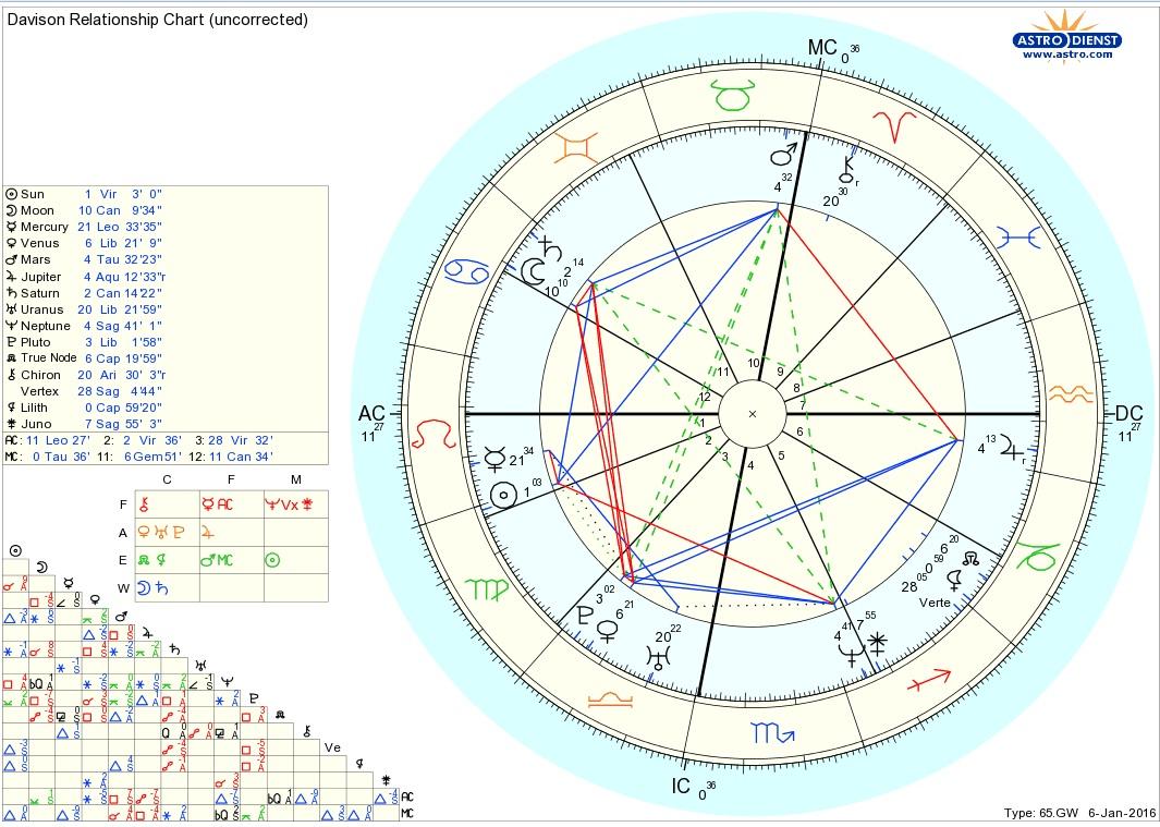 Davison Chart Jpg